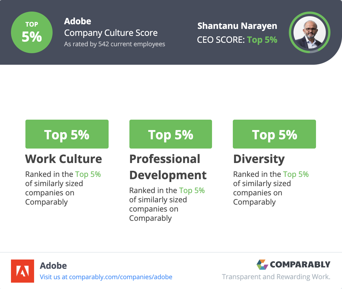 Adobe ranks in the Top 5% of companies for work culture, professional development, diversity, and CEO.